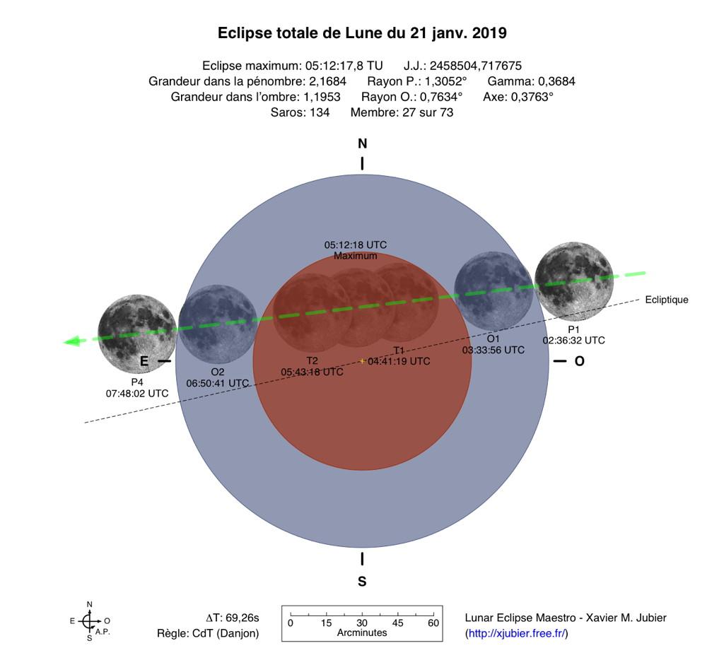 Diagramme horaire éclipse de Lune 21 janvier 2019