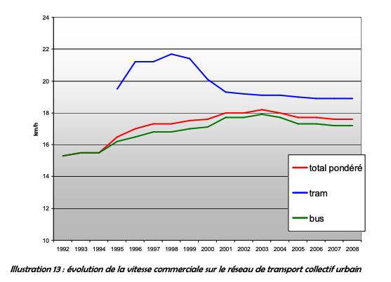 Vitesse commerciale moyenne Tram Strasbourg